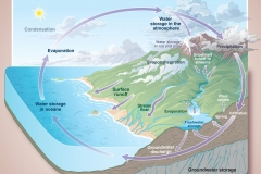 Chpt5WaterCycle